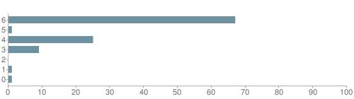 Chart?cht=bhs&chs=500x140&chbh=10&chco=6f92a3&chxt=x,y&chd=t:67,1,25,9,0,1,1&chm=t+67%,333333,0,0,10|t+1%,333333,0,1,10|t+25%,333333,0,2,10|t+9%,333333,0,3,10|t+0%,333333,0,4,10|t+1%,333333,0,5,10|t+1%,333333,0,6,10&chxl=1:|other|indian|hawaiian|asian|hispanic|black|white